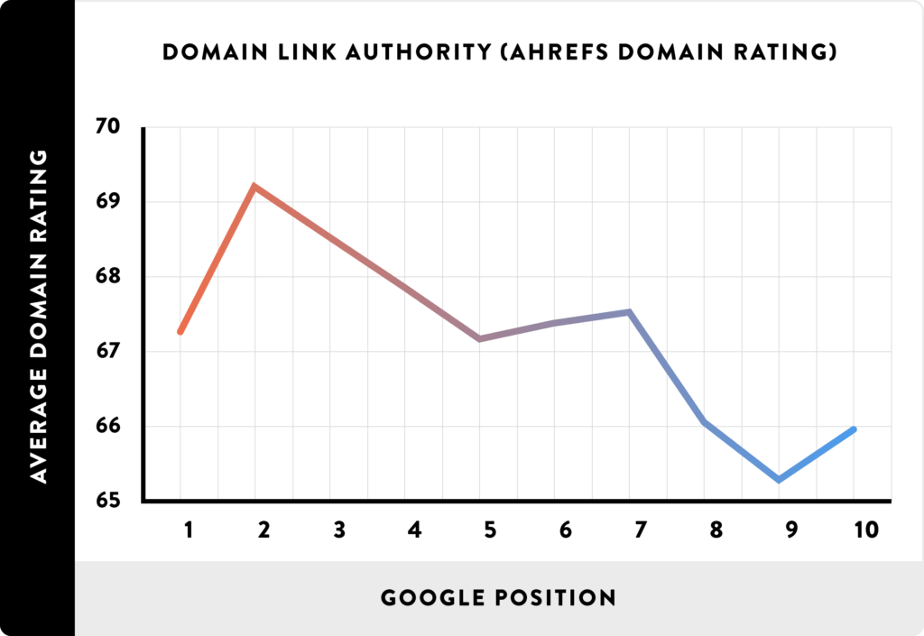 domain authority and rankings graph