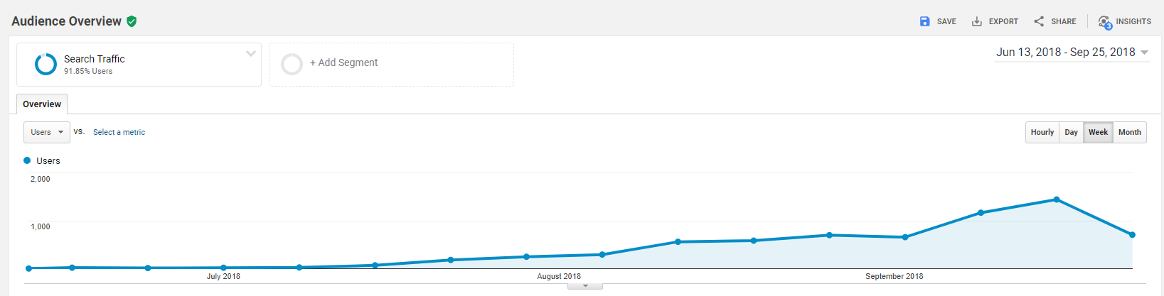 site traffic with no backlinks