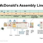 McDonalds process diagram