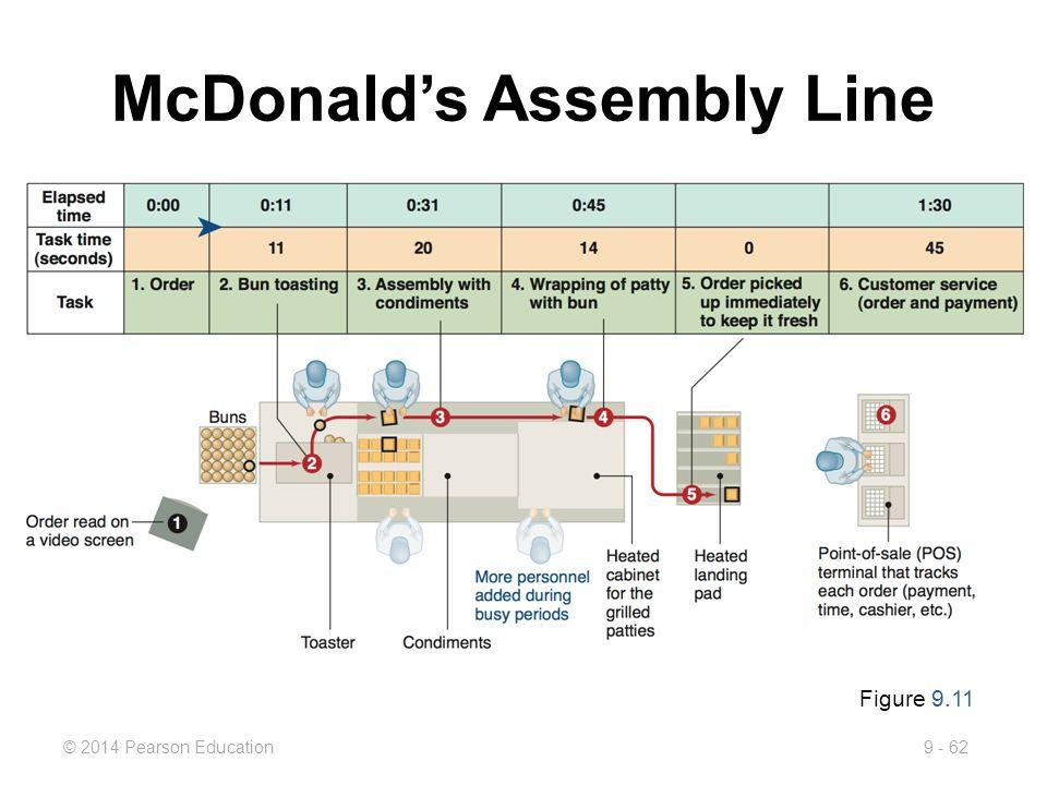 McDonalds process diagram