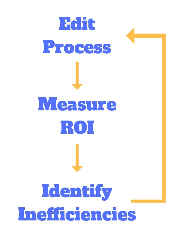 process iteration steps