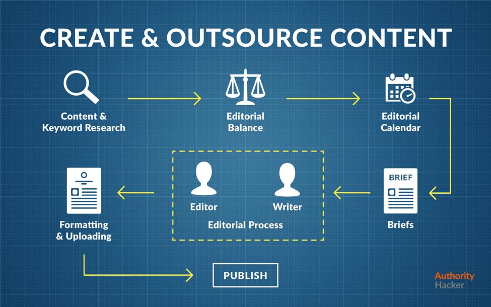 content creation process outline